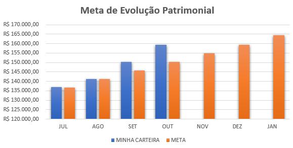 Evolução Patrimonial x META
